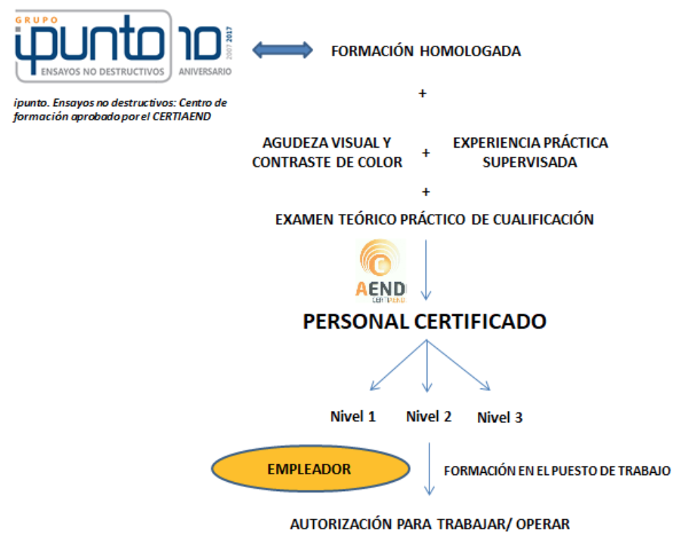 Certificación del personal que realiza ensayos no destructivos ...